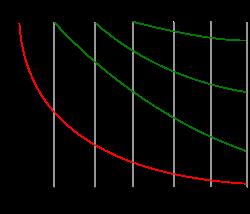 遺忘曲線 ( 圖片來源:維基百科 )
